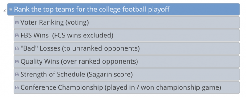 Decision Lens College Playoff Rankings Ranking Criteria Tree